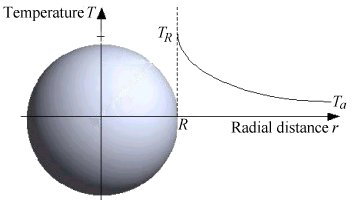 figure : heated sphere in infinite stagnant fluid